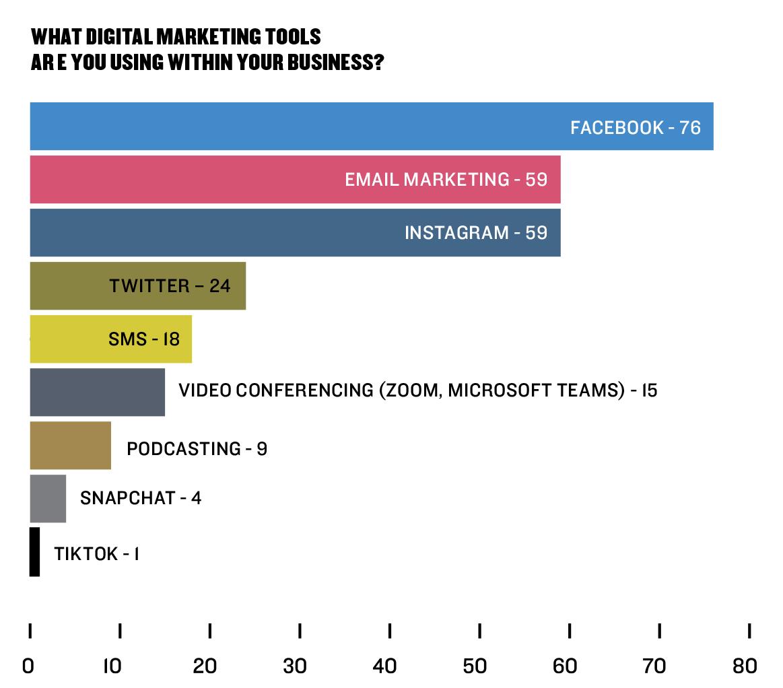 Retail Survey 2020 | Digital Marketing Tools