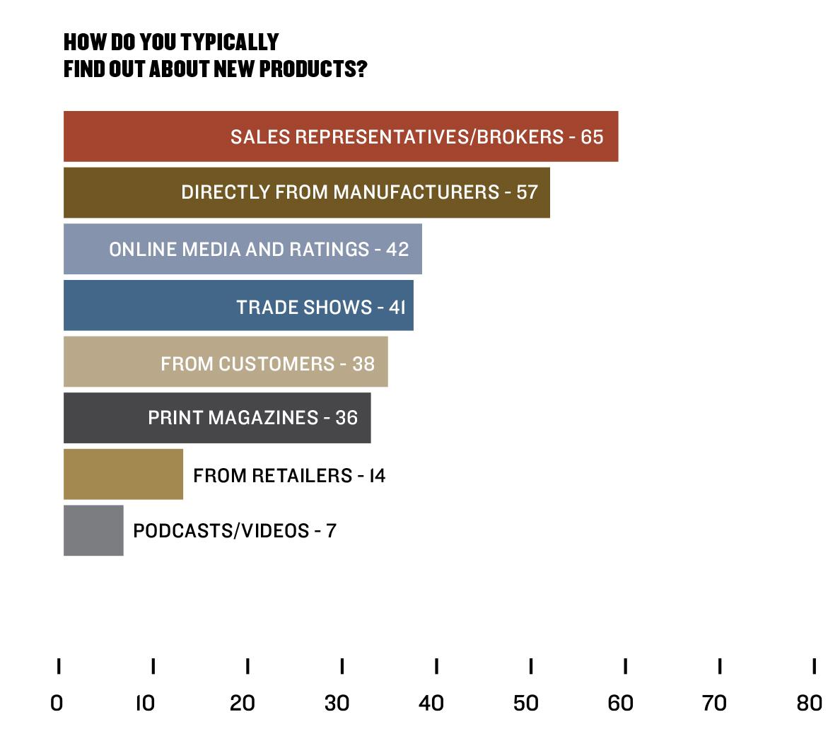 Retail Survey 2020 | New Product Awareness