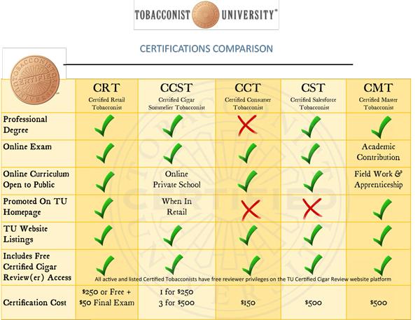 Tobacconist University   Certification Comparison