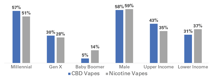 Brightfield Group | CBD vs Nicotine Vape Users