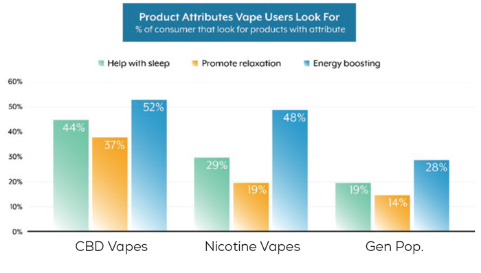 Brightfield Group | Product Attributes Vape Users Look For