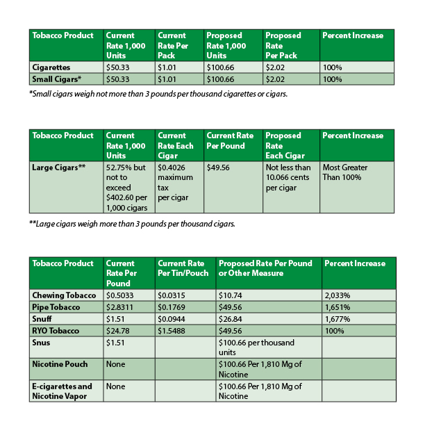 Proposed Federal Tax Rates for Tobacco, Vapor and Cigarette Products